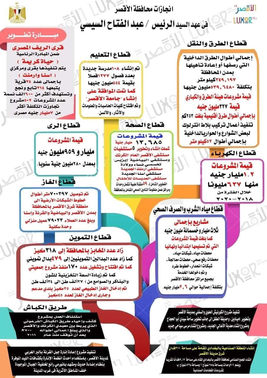 إنفوجراف انجازات محافظة الأقصر فى عهد الرئيس السيسي