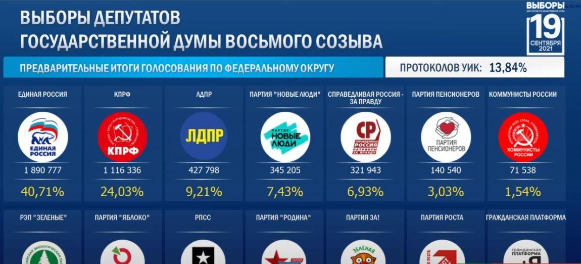 نتائج الانتخابات الروسية